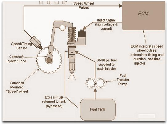 Electronic Fuel Injection | Seminar Report, PPT, PDF for