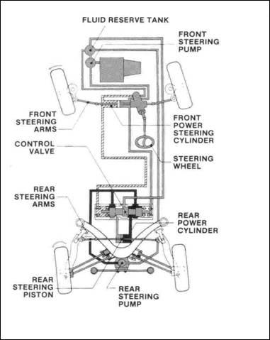 Four wheel steering system seminar report ppt pdf for for Benetton 4 wheel steering
