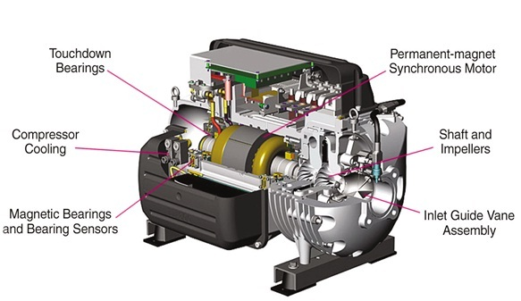 frictonless compressor technology New compressor technology intro-duced during the 2003 international air-conditioning the frictionless compressor shaft is the compressor's only moving.