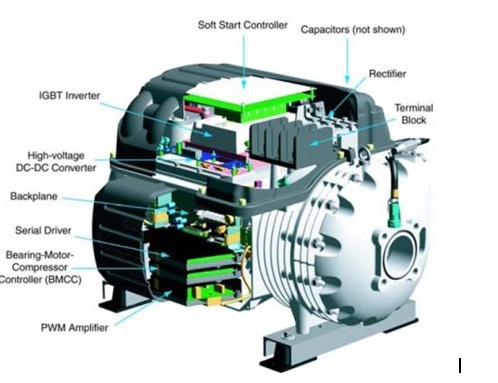 frictonless compressor technology Introduction the frictionless compressor technology is compressor with the application of magnetic bearings and permanent magnet synchronous motor in frictionless compressor instead of roller bearings and hydrodynamic bearings, magnetic bearings are used.