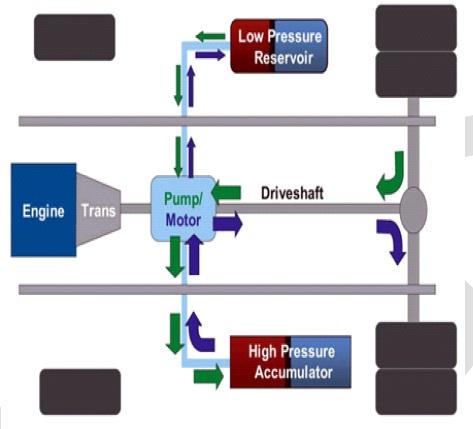 Hydraulic Hybrid Vehicle
