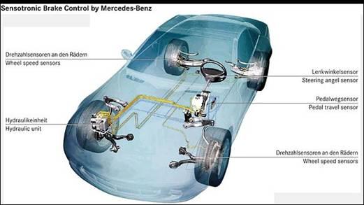 Sensotronic brake control seminar report ppt pdf for for Mercedes benz sensotronic brake control sbc
