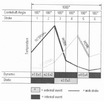 analysis of event 6 stroke engine