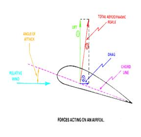 Aerodynamics of an Airplane Wings | Seminar Report, PPT, PDF for