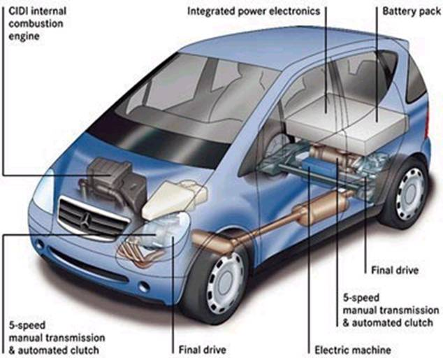 Hybrid Car | Seminar Report, PPT, PDF for Mechanical