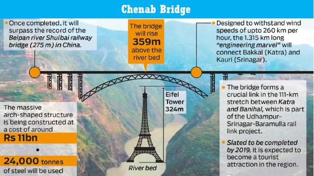 Chenab Bridge - Cost, Construction, Images, Status, Inauguration