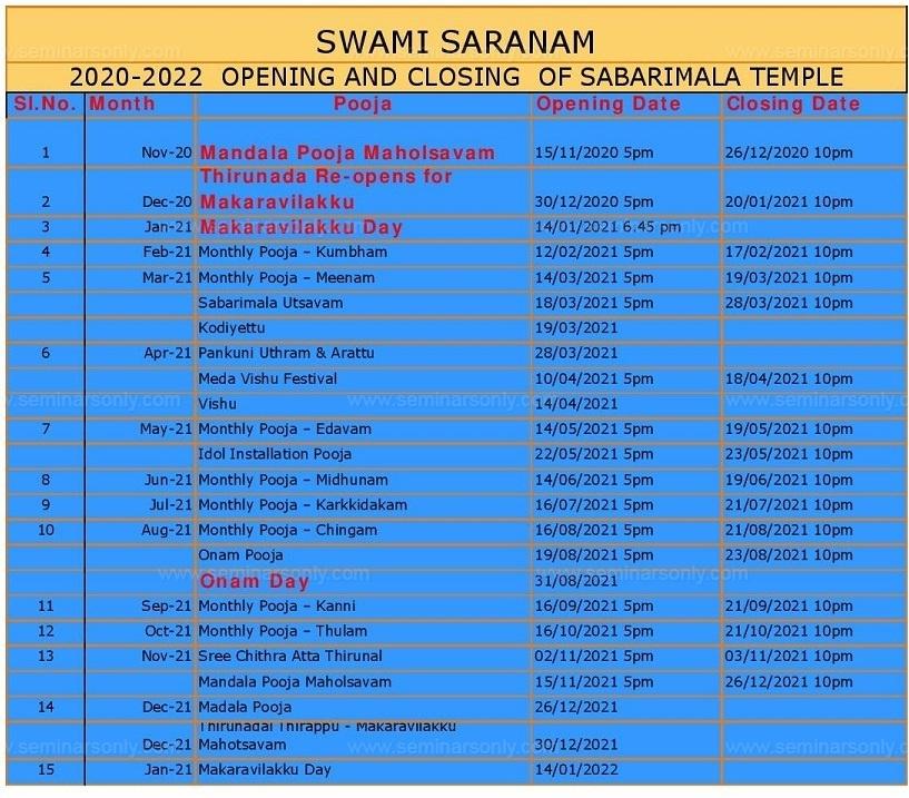 Sabarimala Temple Opening Closing Dates 2020 -2021