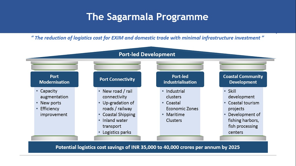 Sagarmala Project - Details PDF, Cost, Location, Images and